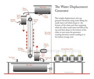 Kenneth Ruxton; Water Displacement Generator, 2017, Original Digital Art, 30 x 60 inches. Artwork description: 241 This is a digital drawing of a water displacement generator that can generate electricity using household water, created using adobe illustrator cs6...