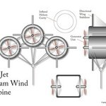 jet stream wind generator By Kenneth Ruxton