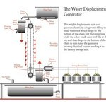 Water Displacement Generator, Kenneth Ruxton
